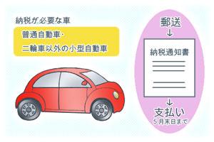 自動車税とは